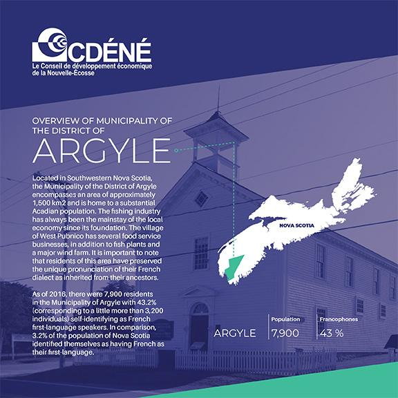 english dc argyle digital min